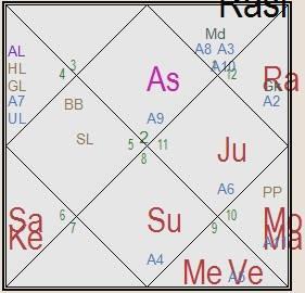 suhotra_swami_horoscope